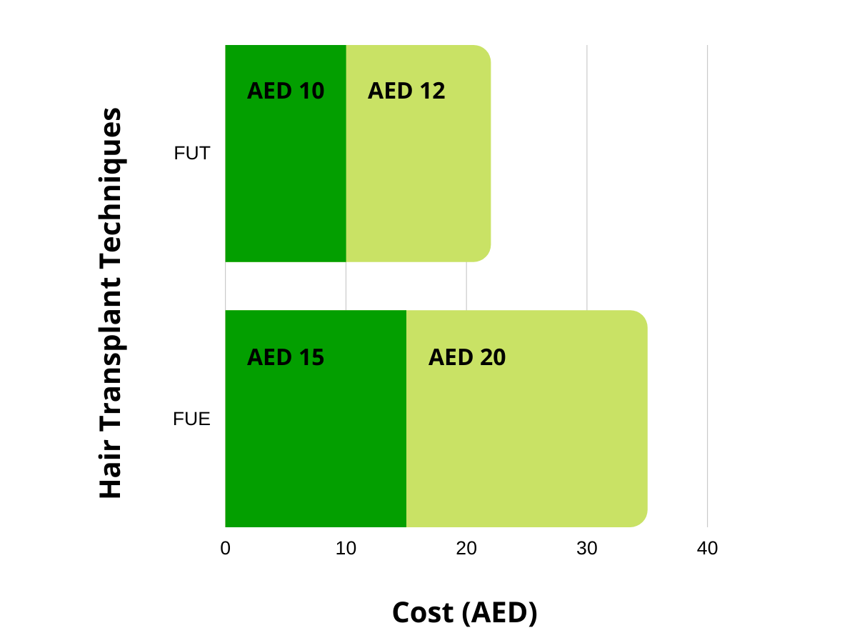 cost-of FUT and FUE hair transplant in Dubai