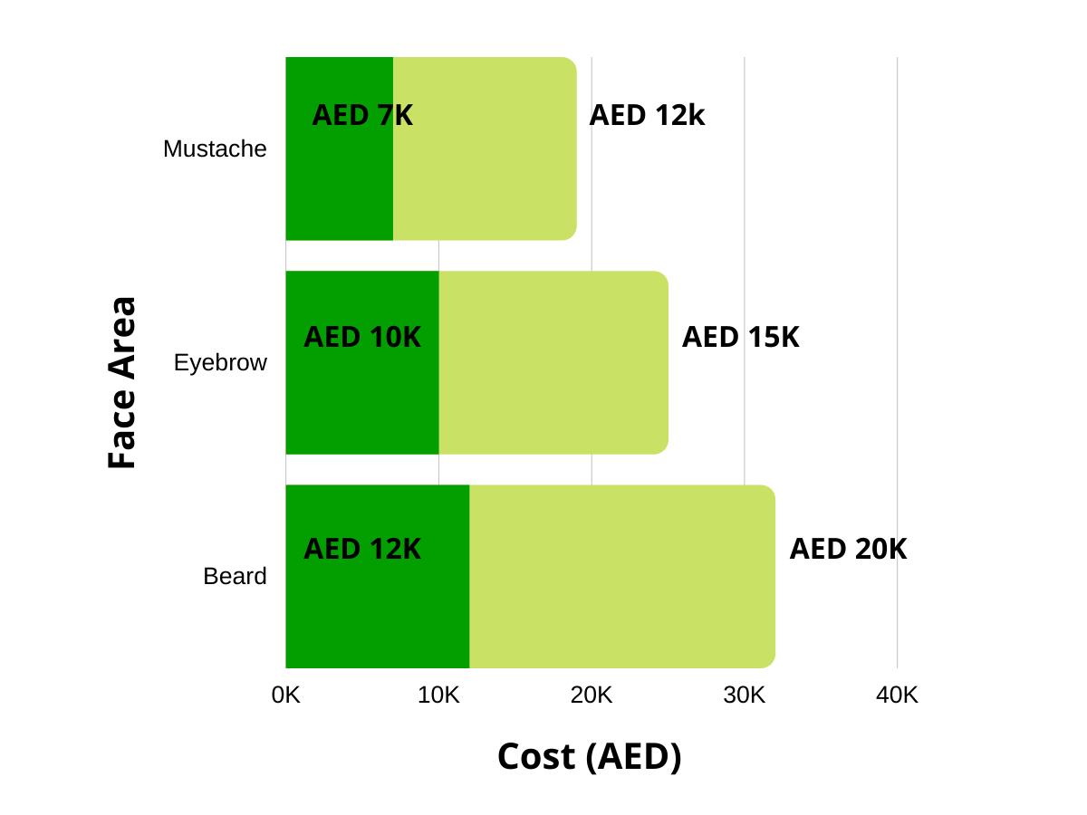 cost of beard mustache eyebrow transplant