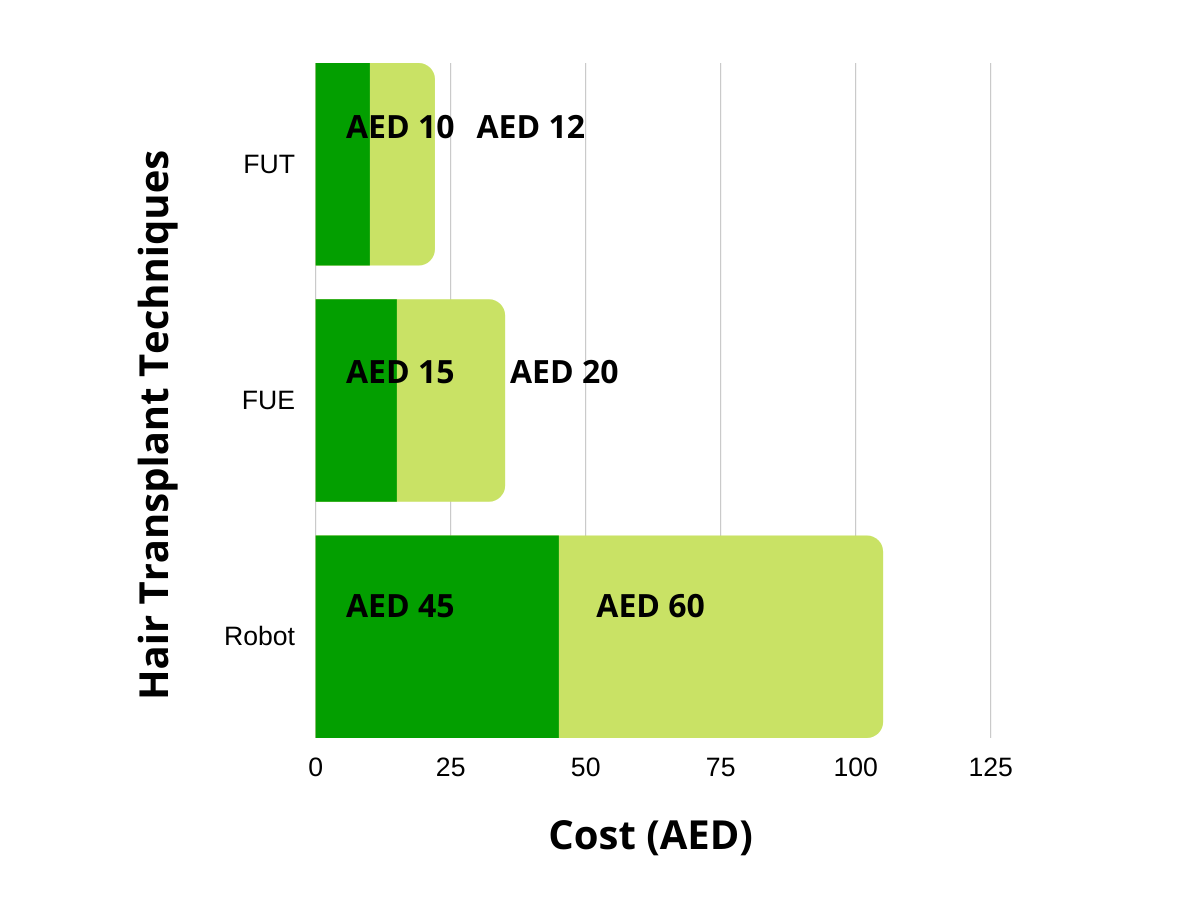 Cost of Hair Transplant in Dubai Starting from AED 7K With Free Consultation